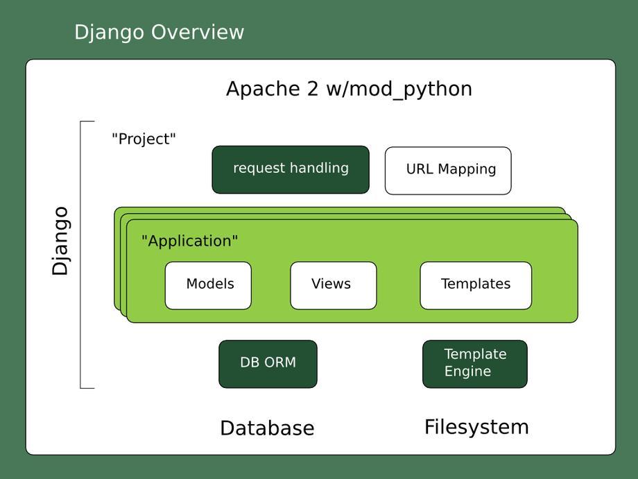Django框架图