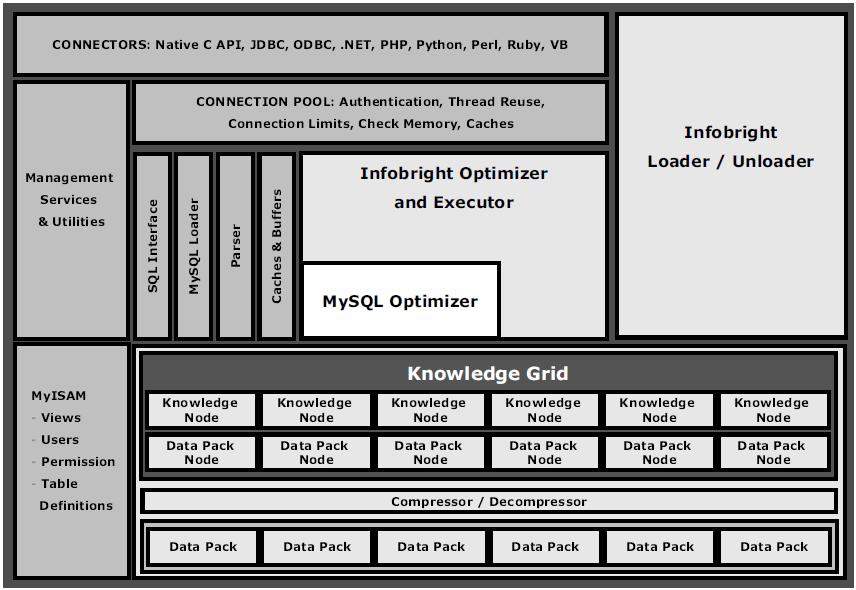 ICE 和 IEE的核心组件与MySQL集成