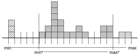 Figure 4: 数据包中的值分布