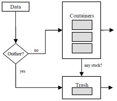 Figure 5: 第8章中讨论的数据组织方法