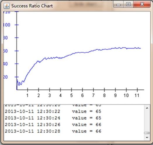 Java Swing Line Chart